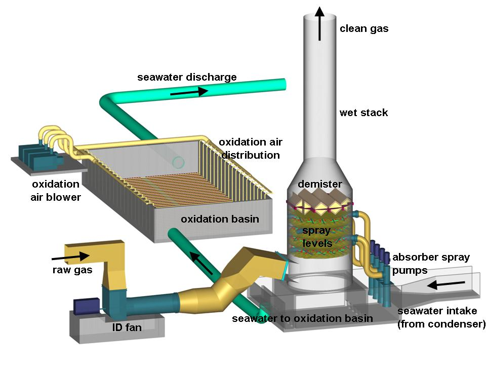 Wet Flue Gas Desulfurization with Seawater